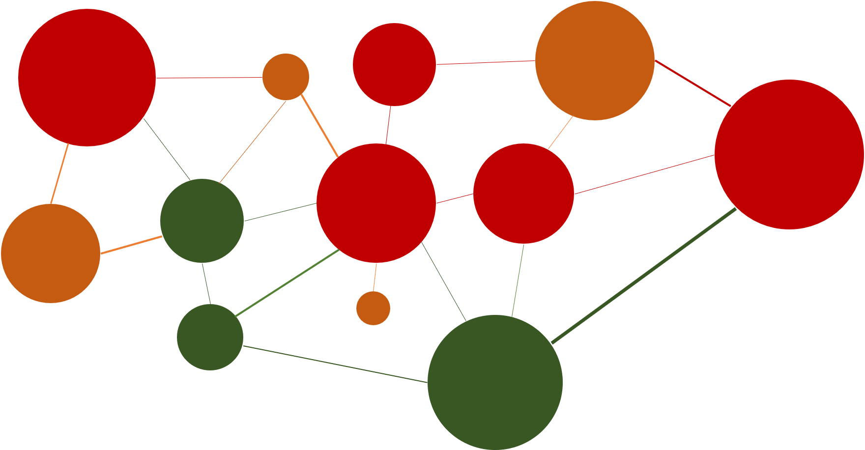 network diagram 2